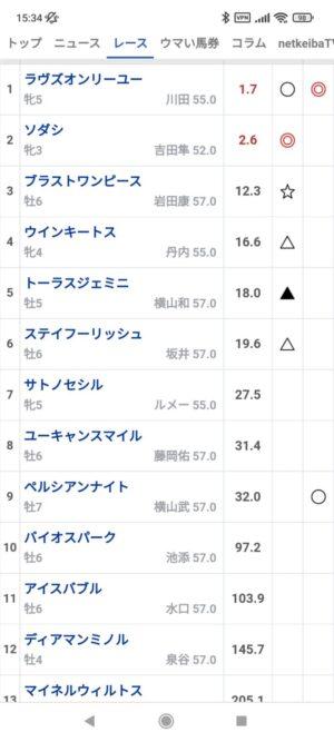 livejupiter 1629095507 901 300x667 - 【競馬】札幌記念 ソダシVSラヴズオンリーユー
