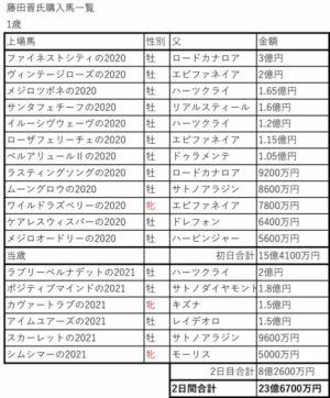 livejupiter 1630894583 8001 300x362 - 【競馬】藤田晋さん、リアル馬主でもとんでもない引きを見せつけてしまう